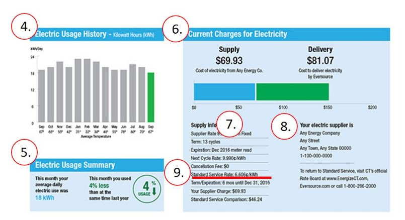 Payless Power Reviews >> How To Read An Electric Bill Payless Power