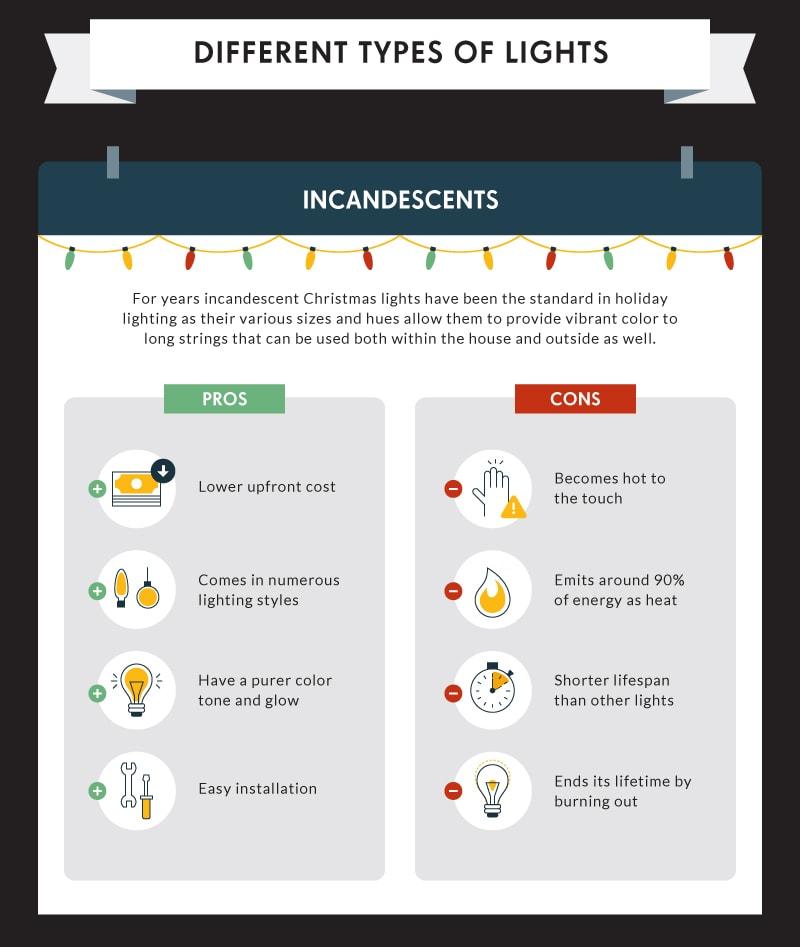 christmas lights power