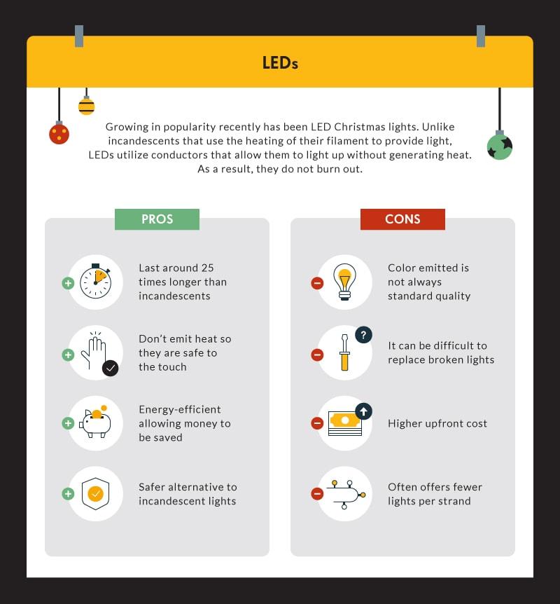 christmas lights use